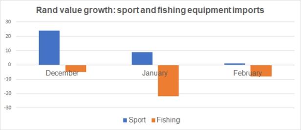 Sport-&-fishing-imports