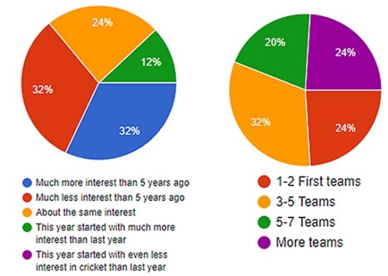 Cricket-survey-graphs