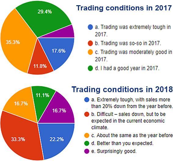 Trading-conditions-compare